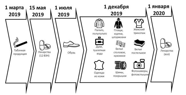 Какие товары подлежат маркировке в 2019 году и какие будут маркироваться с 2020 года